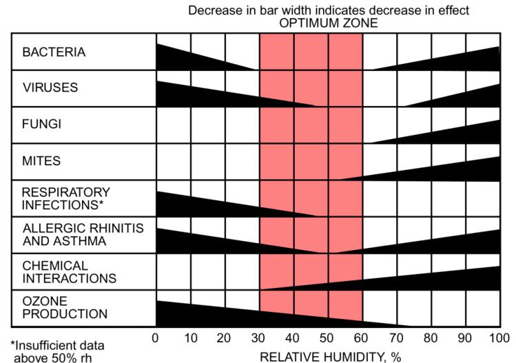 Optimum Values of Indoor Relative Humidity